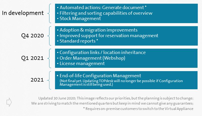 Roadmap new Asset Management