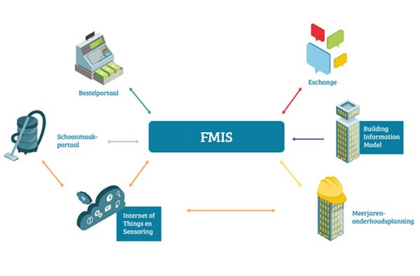FMIS tools