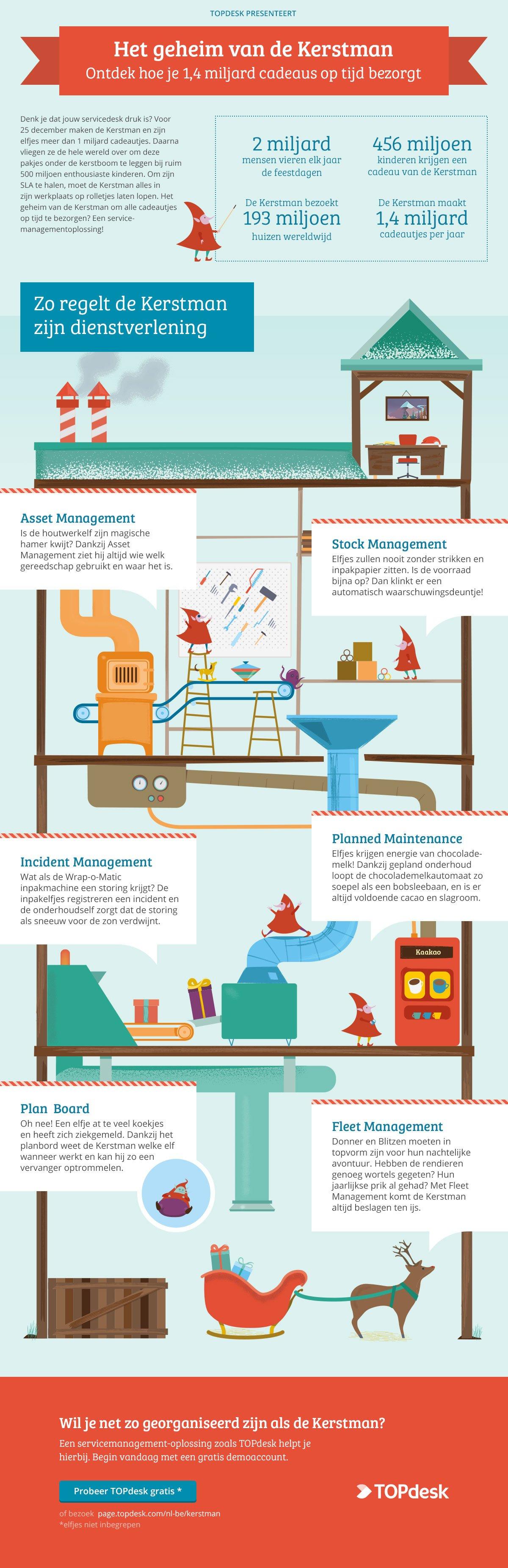 Infographic geheim van de kerstman