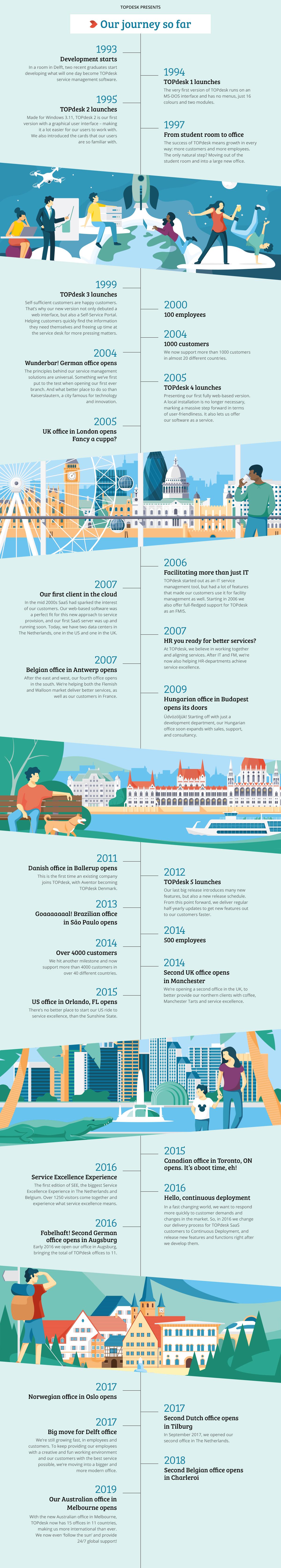 TOPdesk-Timeline-2021-EN