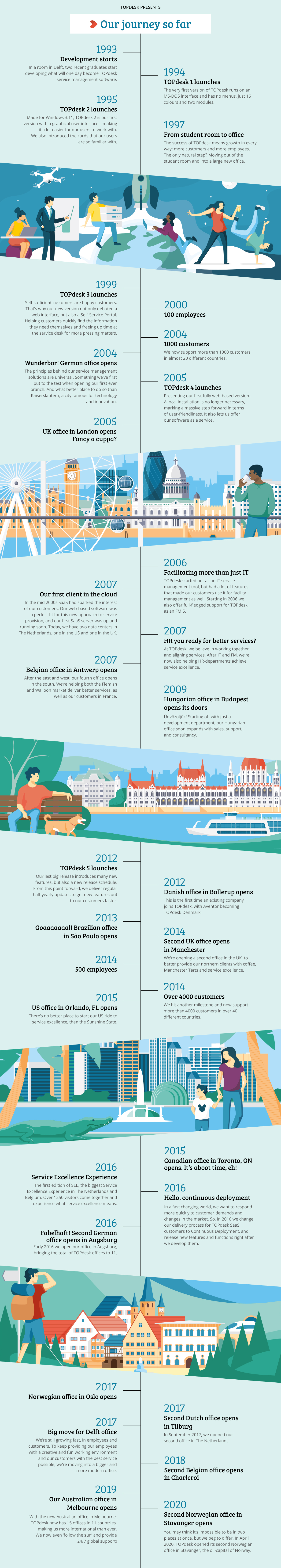 TOPdesk_timeline-2020_EN