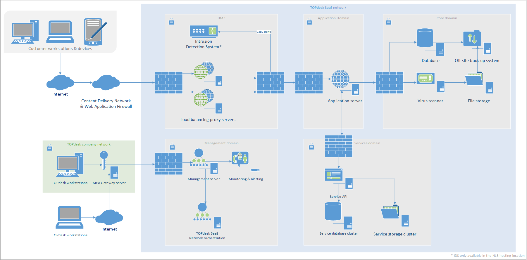 Network DMZ IDS and management 2019-12-18