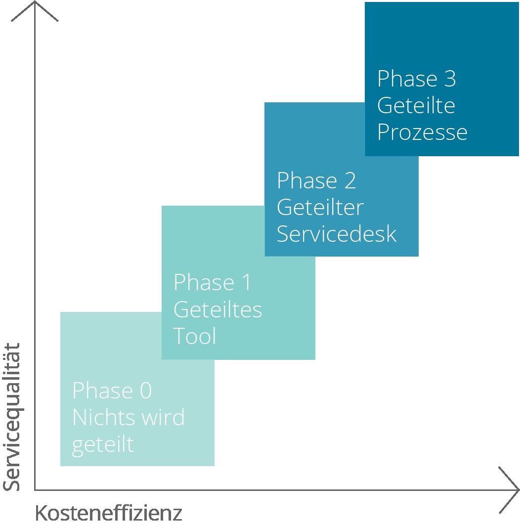 Enterprise Servicemanagement