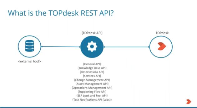 TOPdesk API-1
