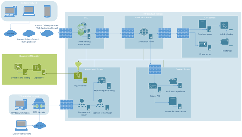 TOPdesk SaaS Network and DMZ 2021-09