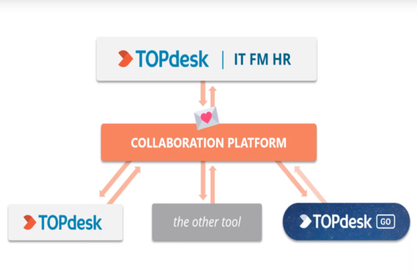 TOPdesk Collaboration Platform