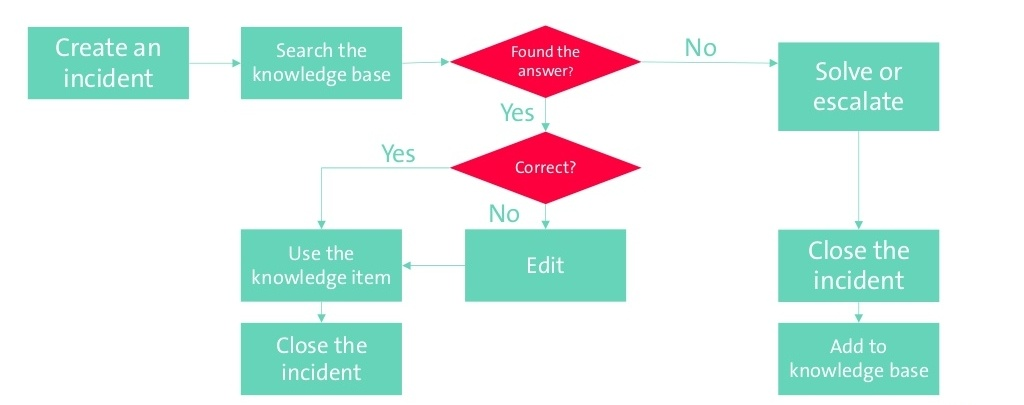 shift-left-best-practices-in-knowledge-management-see-hungary-2017-7-1024-275210-edited.jpg
